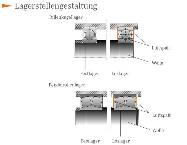 Lagerstellengestaltung maschinenelemente 2 for Statische bestimmtheit