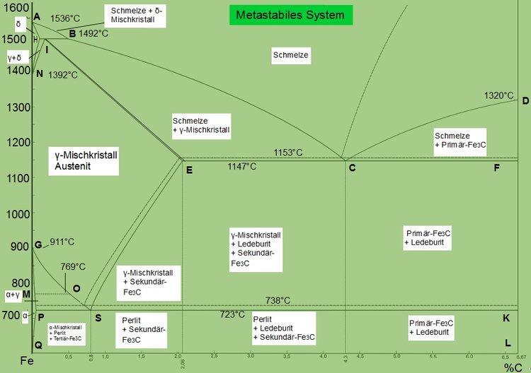 Eisen Kohlenstoff Diagramm Aufgaben - Wiring Diagram
