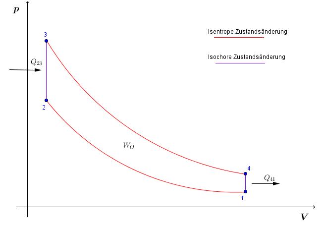 Otto-Prozess (Gleichraumprozess) - Thermodynamik