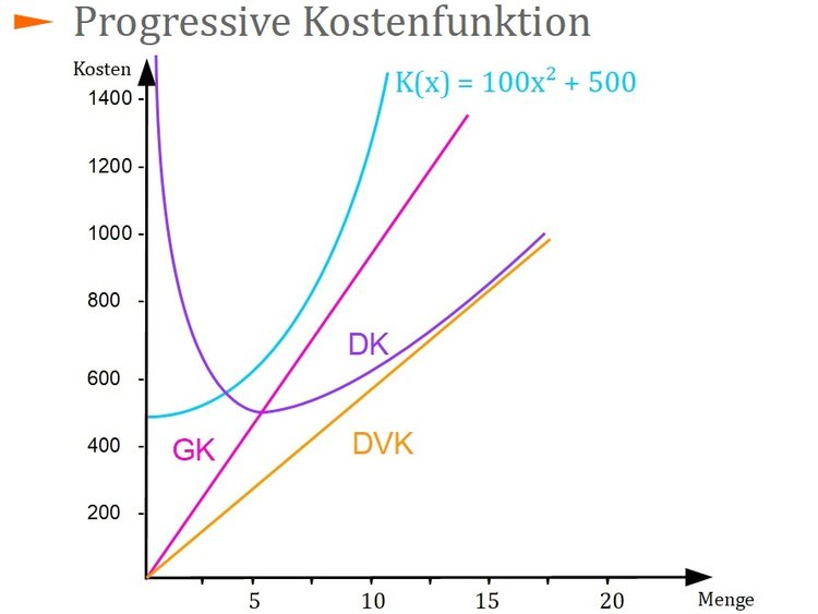 Progressive Kostenfunktion
