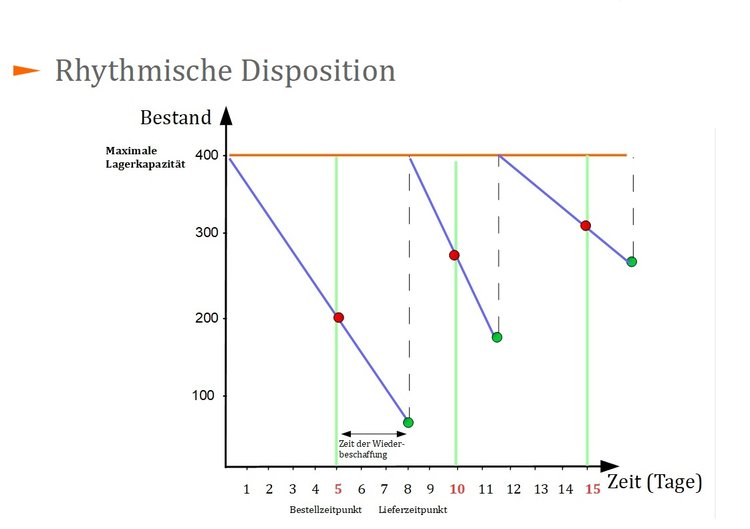 Rhythmische Disposition