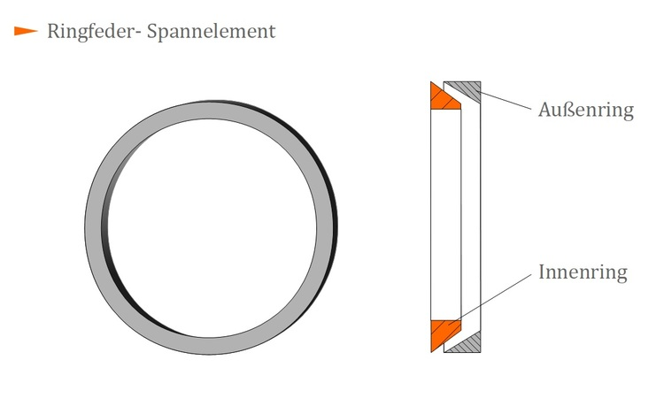 Ringfeder spannelement maschinenelemente 1 ringfeder spannelement ccuart Images