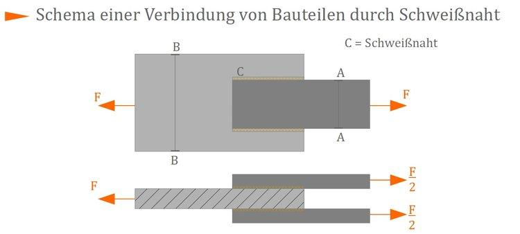 grundlagen des festigkeitsnachweises einer schweiverbindung - Schweisnahtberechnung Beispiel
