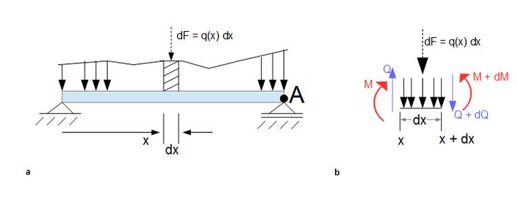 Schnittgr en streckenlast am balken online kurse for Balken statik
