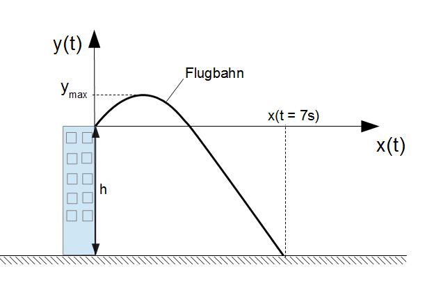 Schräger Wurf Anfangsgeschwindigkeit Berechnen : schr ger wurf physik online kurse ~ Themetempest.com Abrechnung