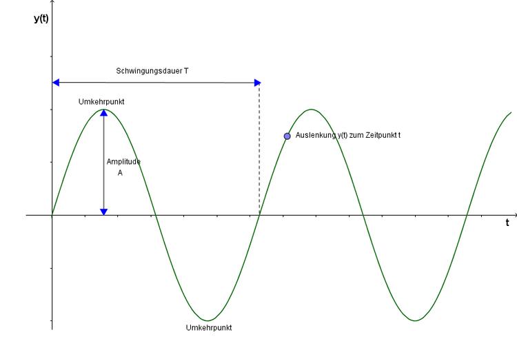 Amplitude, Schwingungsdauer, Frequenz - Physik