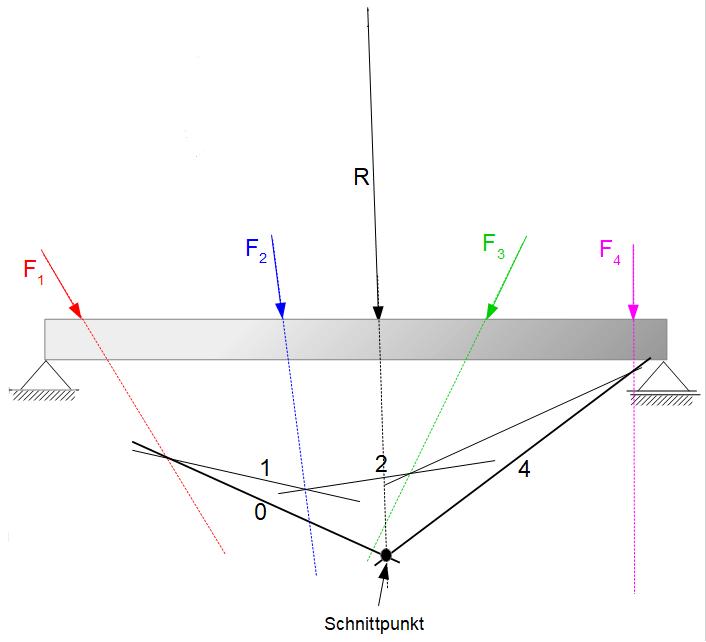 Seileckverfahren technische mechanik 1 statik for Resultierende kraft berechnen