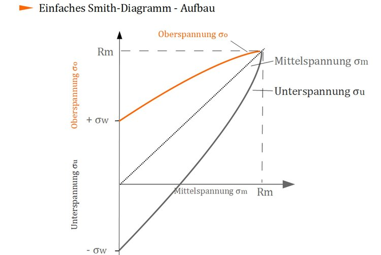 Smith-Diagramm - Aufbau
