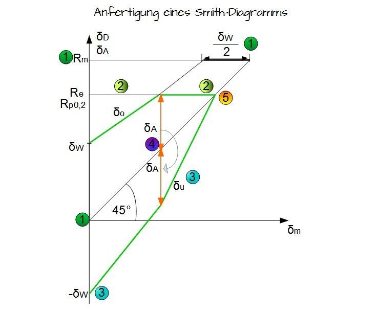 W hler kurve und smith diagramm maschinenelemente 1 for Zug druck stab