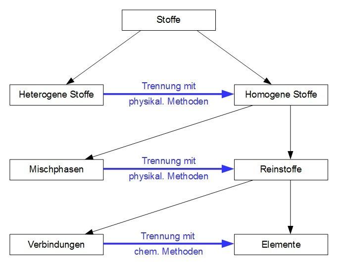 Definition Stoff Und Einteilung Der Stoffe