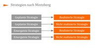 Strategien nach Mintzberg