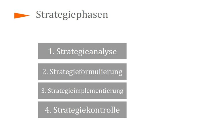 Strategiephasen