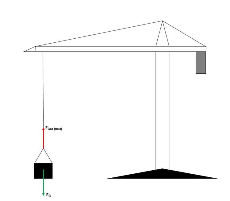 kr fte mit gemeinsamer wirkungslinie online kurse. Black Bedroom Furniture Sets. Home Design Ideas