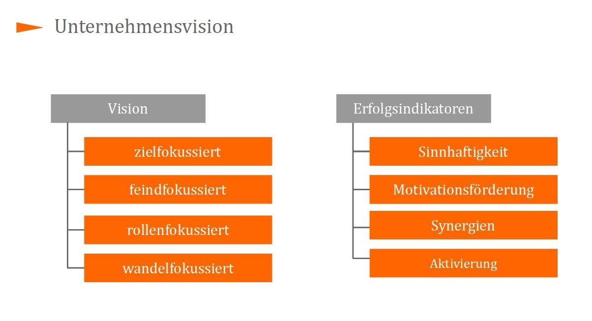 Der Unterschied Zwischen Mission Und Vision Fmg