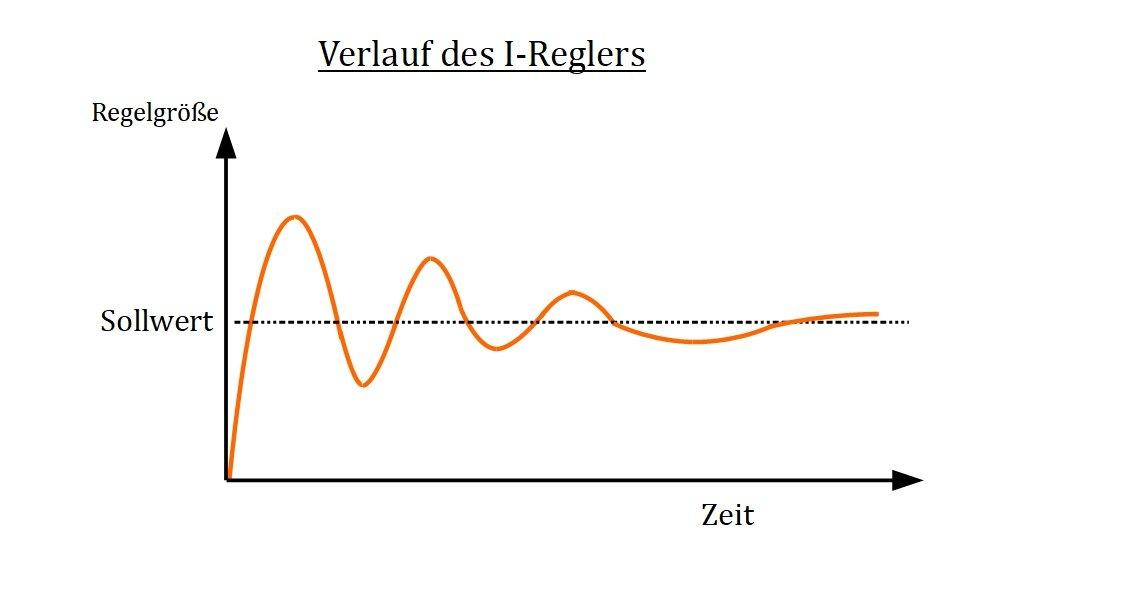 Integralregler I Regler Regelungstechnik