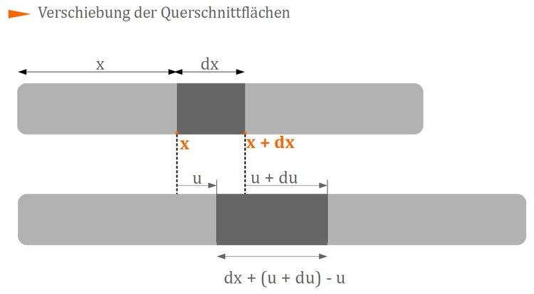 Perfect Linien Besten Lösung Arbeitsblatt Picture Collection ...