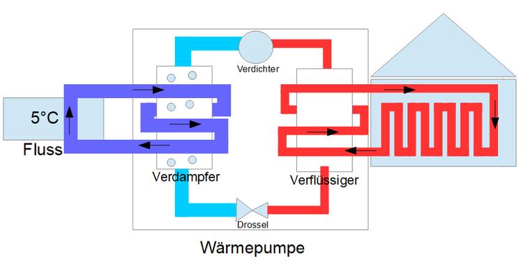 Funktionen einer Wärmepumpe |