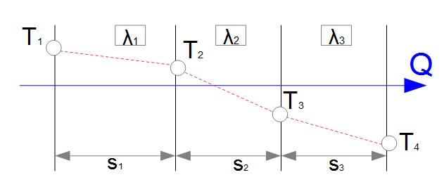 wrmeleitung ebene wand mehrere schichten - Warmeleitung Beispiele