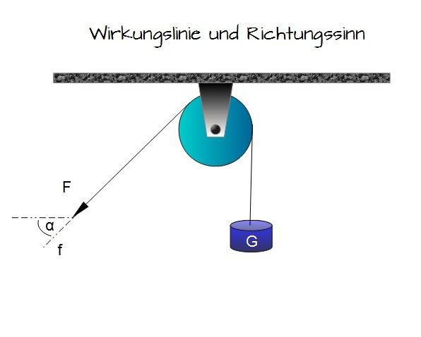 Betrag richtung und angriffspunkt einer kraft for Grundlagen der statik